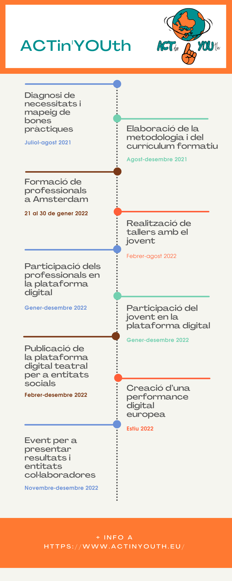 Infografia ACTin'YOUth
